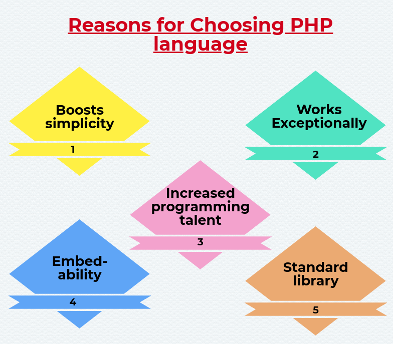 Structure of PHP Language